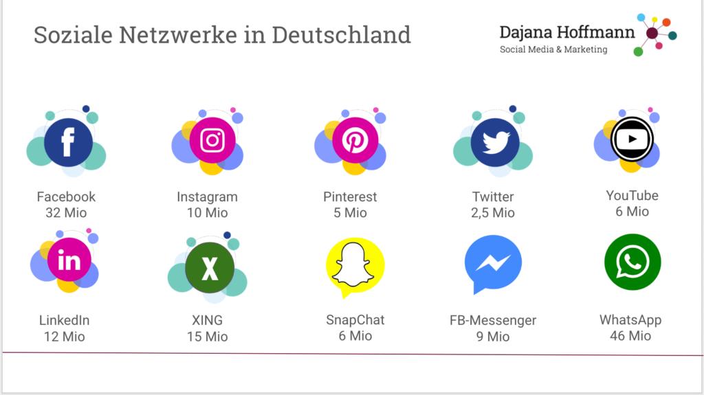 Facebook und Instagram dominieren den Markt in Deutschland. Die Business-Netzwerke sind ebenfalls eine wichtige Größe im Social Marketing-Mix.